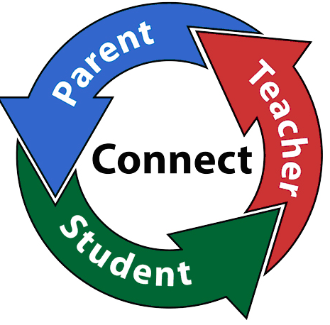 "Circle in the center it says ""connect"" around the circle in arrows it says ""student"", ""teacher"", ""parent""."